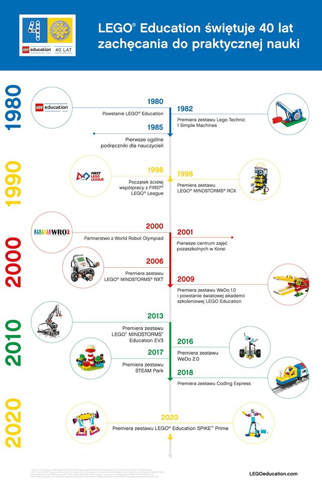 Lego Education 40 lat
